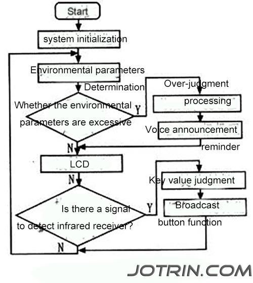 Figure 6 System main program flow.png