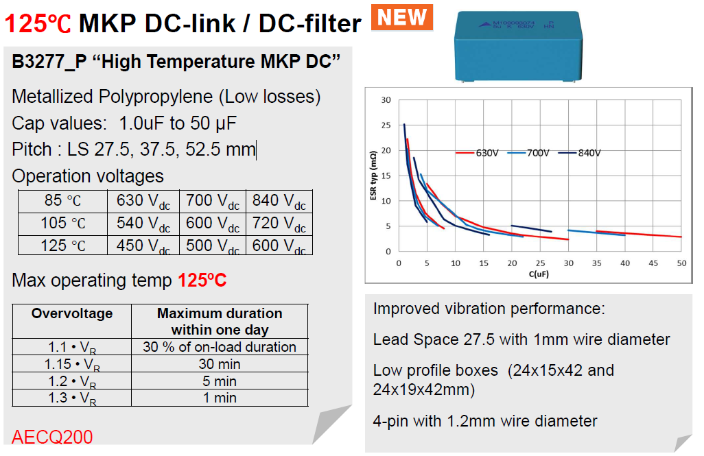 World's first high-heat-resistant DC Link automotive film capacitor