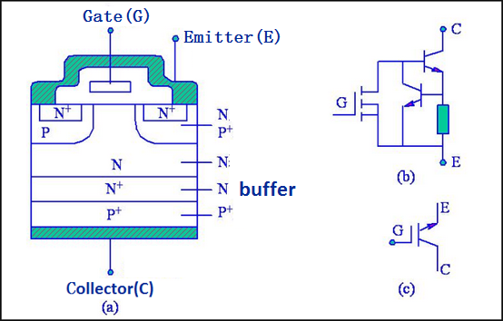 The structure of the IGBT tube