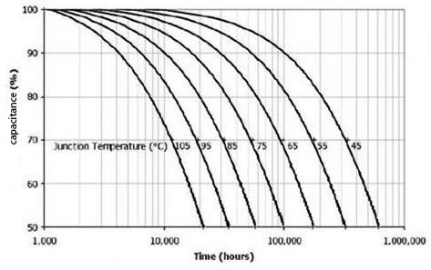 The life of a film capacitor is related to the ambient temperature