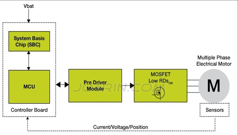 Hybrid Electric Vehicle (HEV) Start-stop System Solution