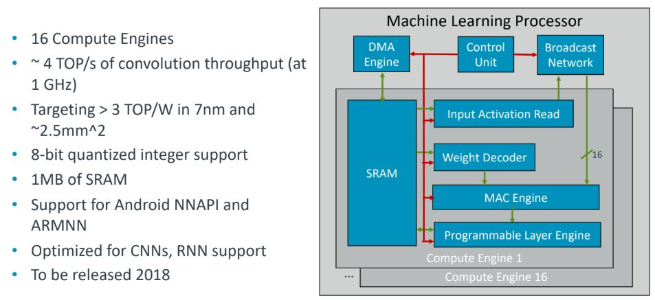 ARM's machine learning architecture