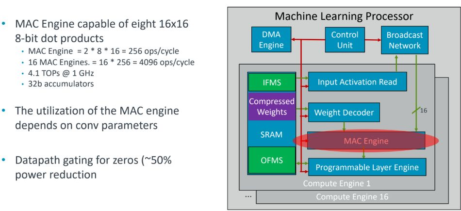 ARM's MAC engine can arrive eight 16 × 16 dot products
