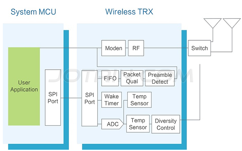 The block diagram of Sub-G wireless module solution