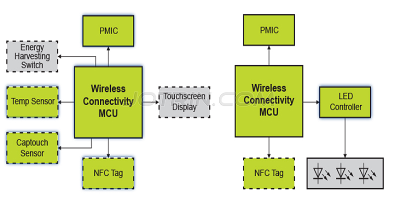 Intelligent lighting solution based on NXP products block diagram