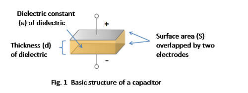 basic structure of a capacitor
