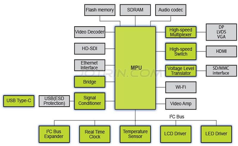 IP camera video surveillance solution block diagram