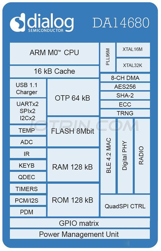 Wearable device solution based on chip DA14680 block diagram