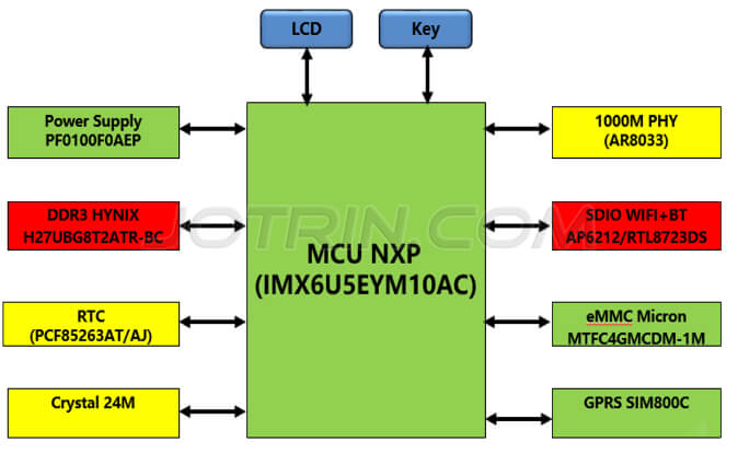 The block diagram of Smart coffee machine solution