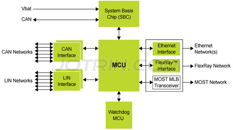The block diagram of Central gateway and in-vehicle network