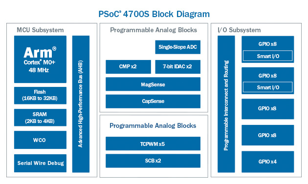 PSoC-4700S-Block-Diagram