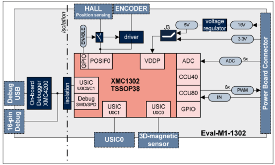 The block diagram of evaluation board Eval_M1-1302
