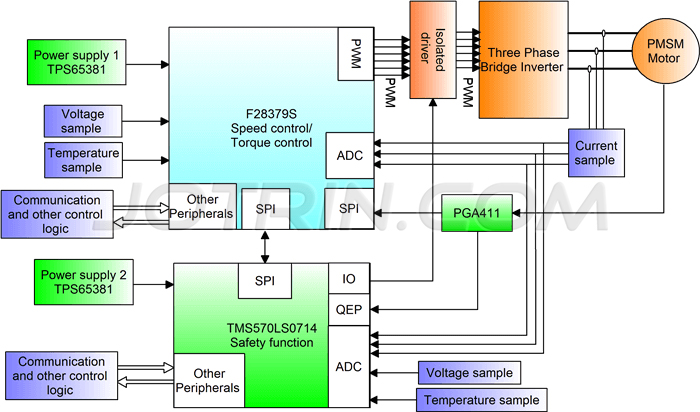 "the functional safety of the ""F28379S + TMS570LS0714"" dual-chip architecture."