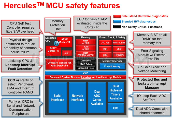TMS570 security features