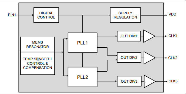 Block diagram for the DSC613