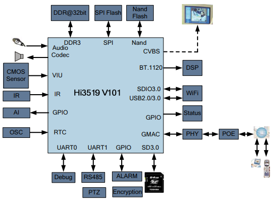 Hi3519 V101 HD IP Camera Solution - Digital Camera / Camcorder