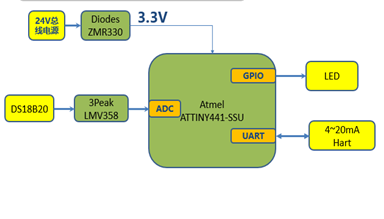 The block diagram of Fire detector based on ATMEL ATTINY441-SSU
