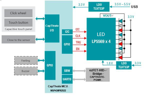 A block diagram of capacitive touch and LED animation reference design