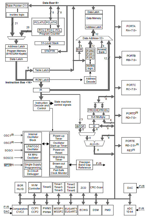 Microchip PIC18F47Q10 PIC MIC low power application