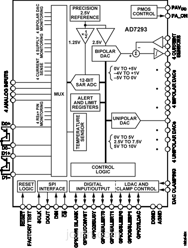 AD7293BCPZ Block Diagram