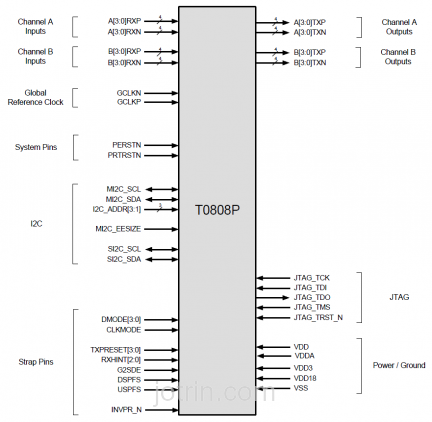 89HT0808PYDABGI Block Diagram
