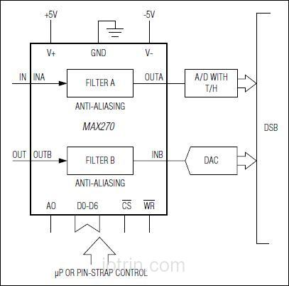 MAX271CWG-T Block Diagram