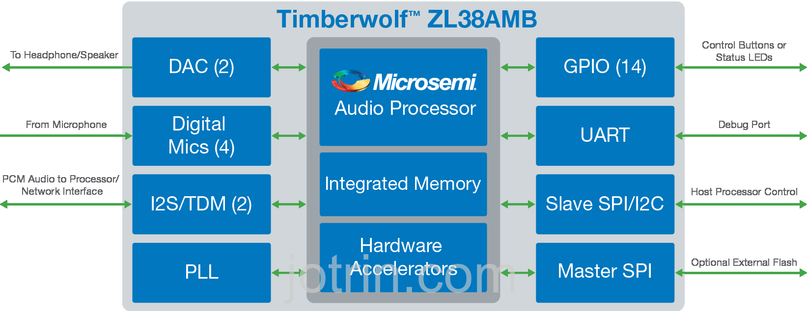 ZL38AMBLDF1 Block Diagram