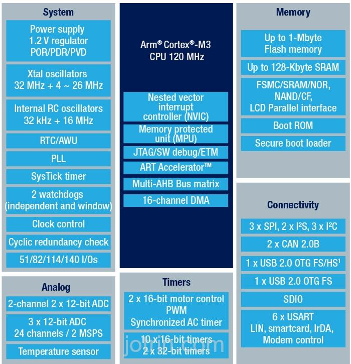 STM32F205RGT6W Block Diagram