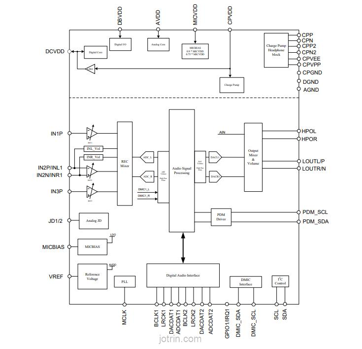 ALC5651-CGT Block Diagram