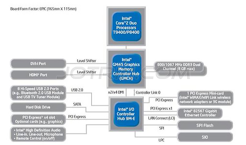 Intel-based design solutions for T9400/P8400, GM45, and ICH9M-E digital signage