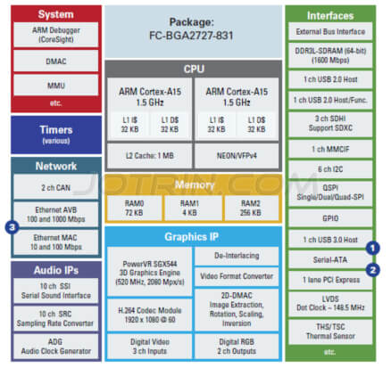 The MPU Development Solution of Renesas RZ Series R8A77430