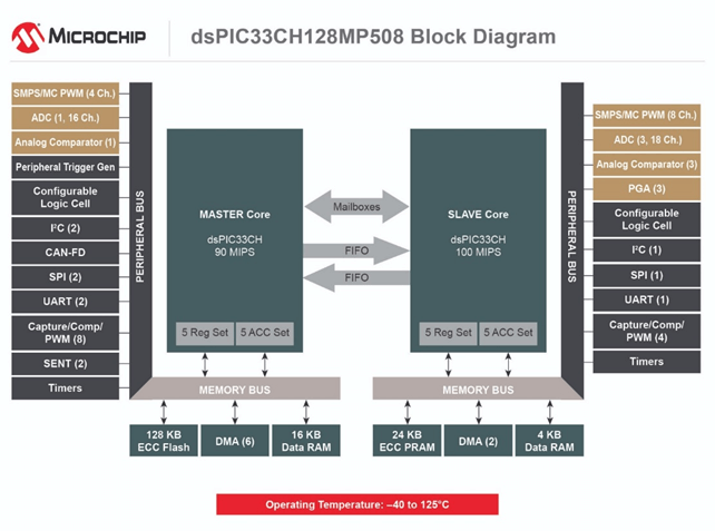 Multi-motor control solution based on Microchip dsPIC33CH