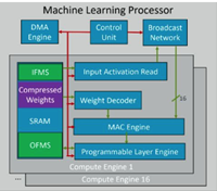 ARM released the first generation of processors