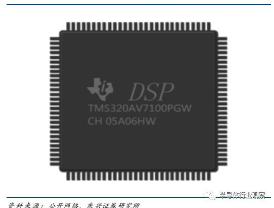 Design of TMS320VC33 chip and CPCI bus for module acquisition and control functions