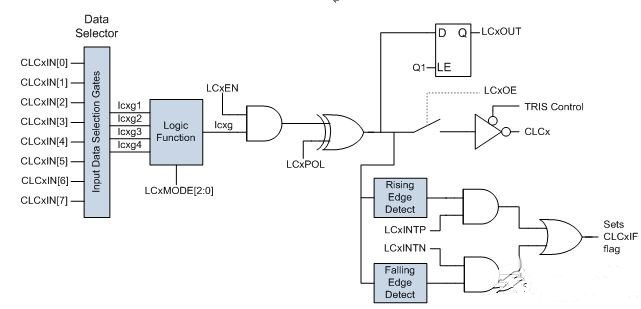 What is the key role of programmable logic in microcontroller